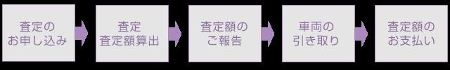 sanwa-purchase-flow